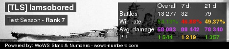 WoWS Stats & Numbers - ASIA - Iamsobored - Player info and